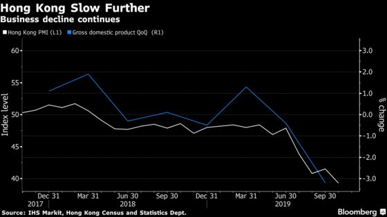 Hong Kong Slows Further With Business Outlook Worst Since 2008