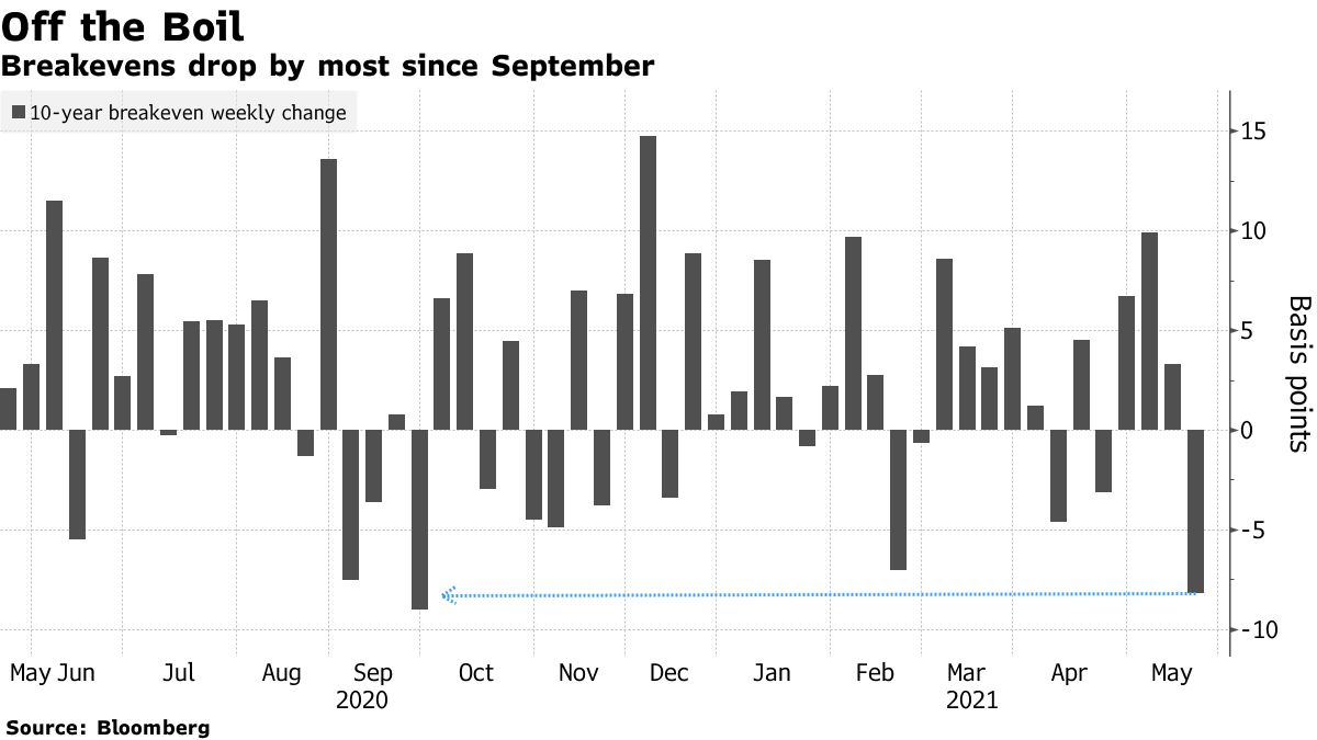 Breakevens drop by most since September