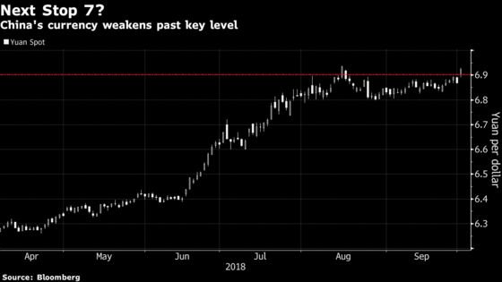 China's Yuan Sinks Past Key Support Level as Trade War Heats Up