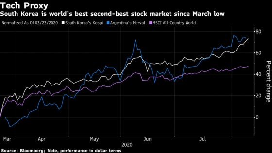 One of World's Strongest Rallies Propels South KoreaStocks to 2-Year High