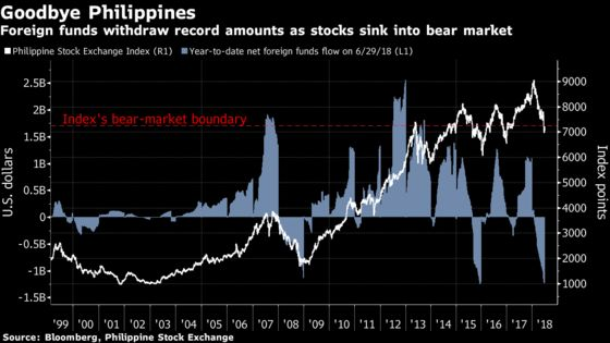 Locals See Opportunity in $55 Billion Philippine Stocks Rout