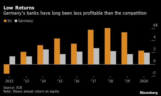 Deutsche Bank Looks Beyond Lost Decade as Merkel Era Ends