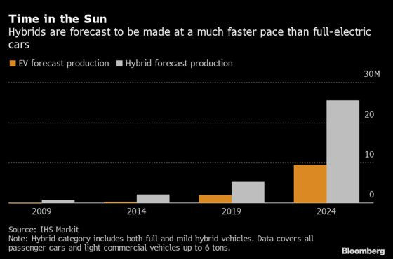 Hybrids Are Quietly Selling Faster Than Fully Electric Cars