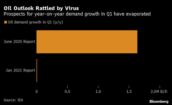 Saudi Arabia'sOil-Market Pessimism Vindicated