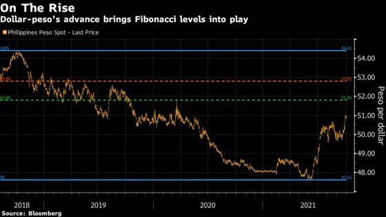 Peso's Losing Streak Sends It Toward Two-Year Low
