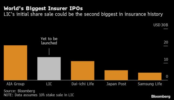 The Stunning Scale of India's Biggest IPO Ever