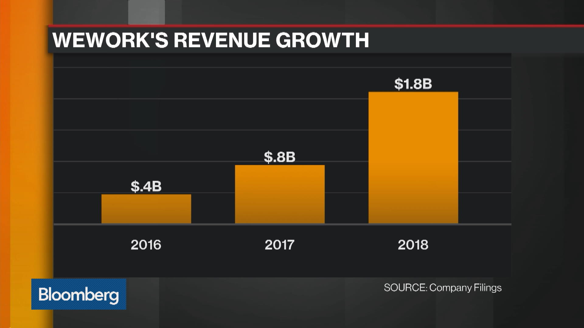 WeWork Is the Poster Child for Losses, Lack of Transparency and Arrogance, Triton CEO Says