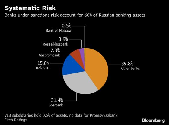 U.S. Business Warns on `Scorched Earth' Russia Sanctions
