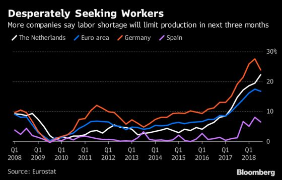 Dutch Job Squeeze Brings Perks for Workers as Companies Scramble