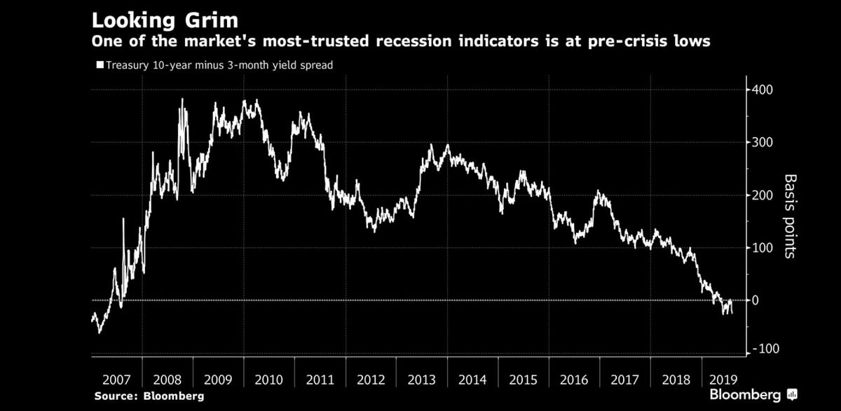 Yield Curve Blares Loudest U.S. Recession Warning Since 2007