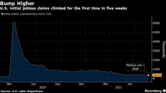 U.S. Initial Unemployment Claims Rose Slightly Last Week