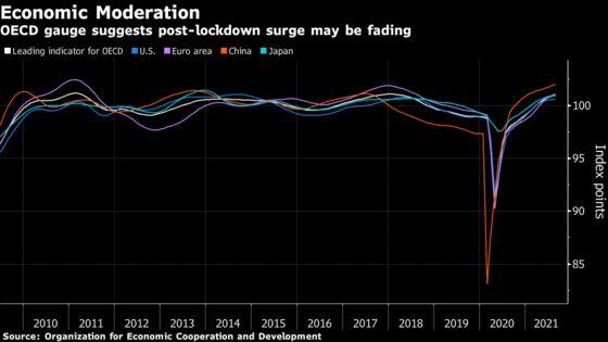 Post-Lockdown Surge May Be Starting to Fade