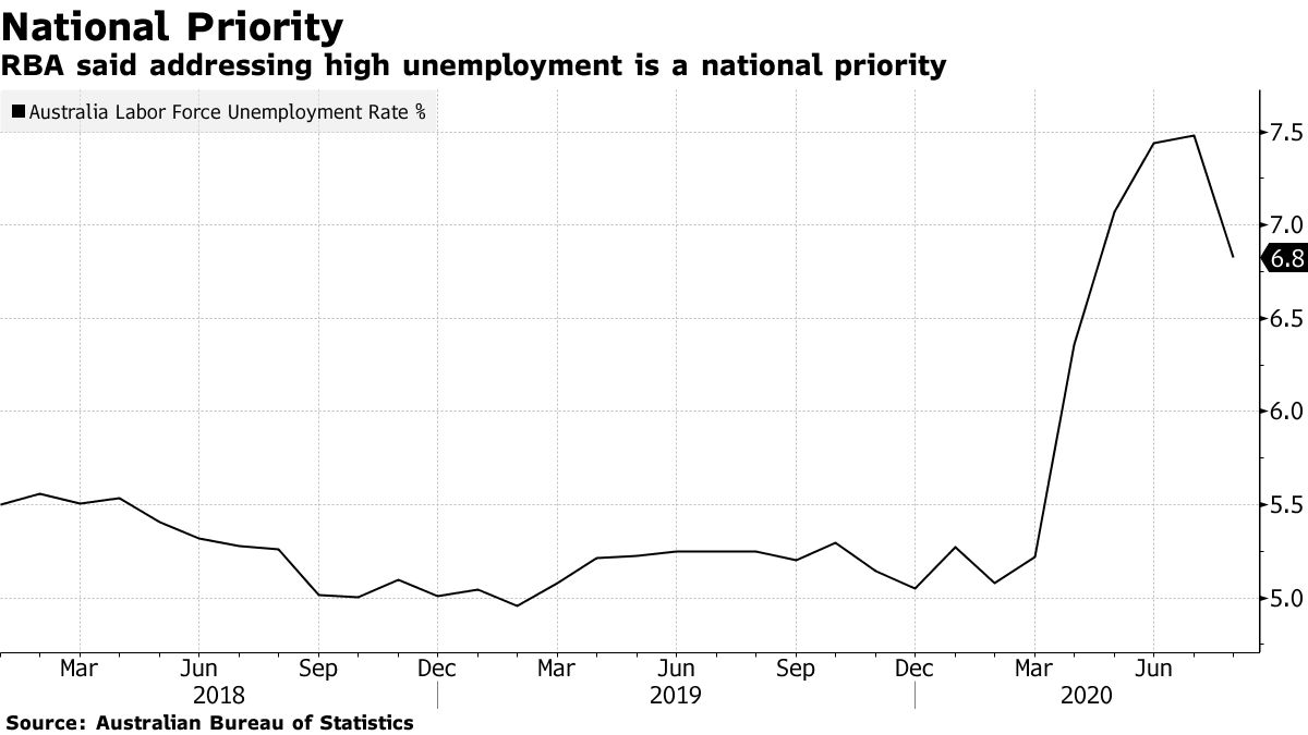 RBA said addressing high unemployment is a national priority
