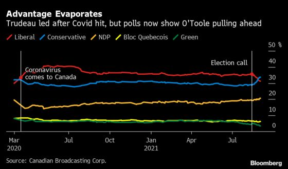 Trudeau Tumbles Further Behind Conservative 'Freight Train'