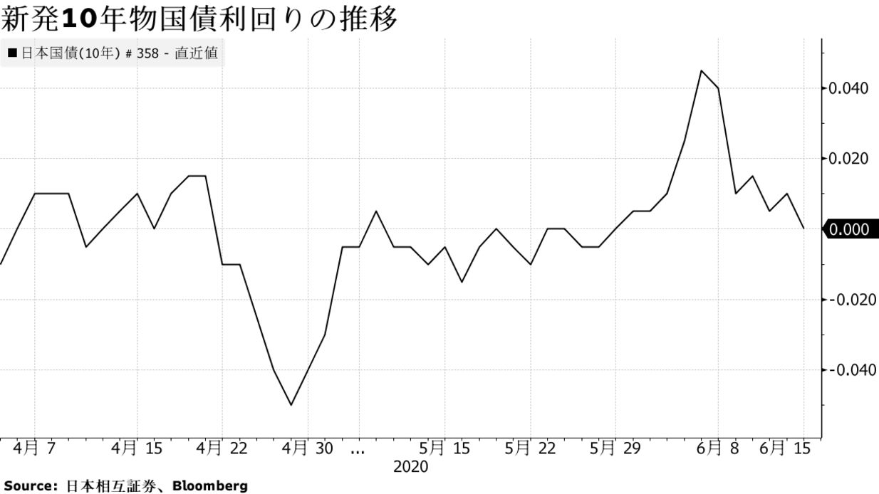 利回り 年 債 米 10