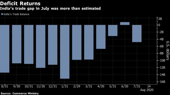 India's Trade Balance Returns to Deficit After Rare Surplus