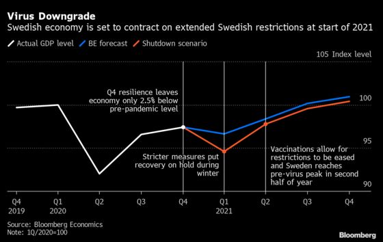 Sweden Set for Contraction on Stricter Virus Restrictions