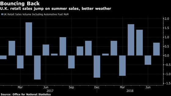 U.K. Retail Sales Rebound in July on Warm Weather, Discounts