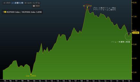 MSCI日本バリュー株をMSCI日本グロース株で除した値
