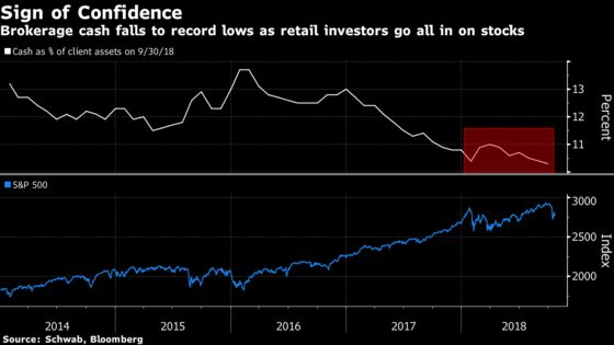 Mom and Pop Are Buying the Dip in Stocks While the Pros Stay Put