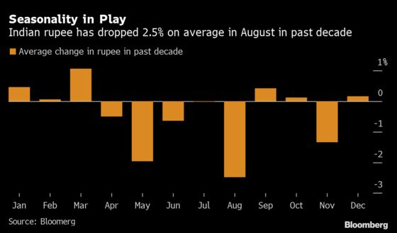 Rupee Fights August Curse With Wall of Money Into Nation's Banks