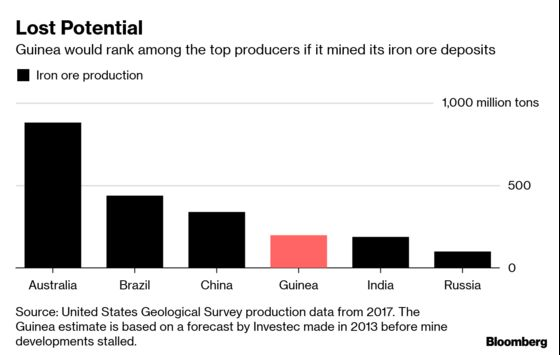 Guinea's Untapped Iron Ore Riches Are Back in the Spotlight