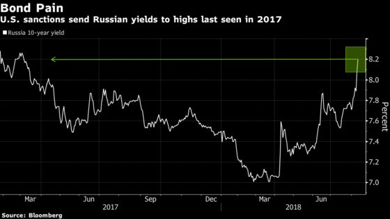 Ruble Drops to 2016 Low as Traders Ask How Far Sanctions Will Go