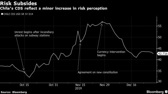 Chile to Tap Foreign Investors as Reputation Survives Protests