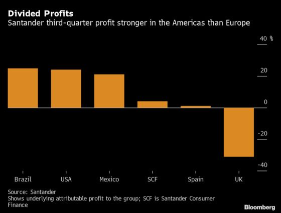 Santander Slips as It Sees Capital Pressure From Regulations
