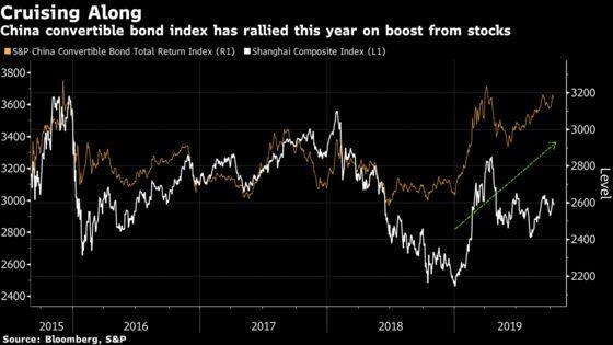 China Convertible Bond Market Shows Signs of Roaring to Life