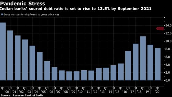 India to Set Up Bad Bank for Record Levels of Soured Debt