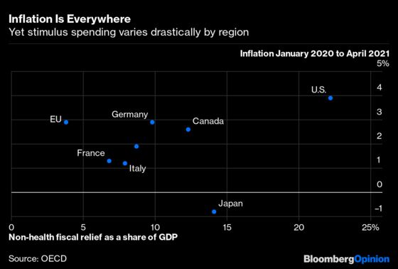 WhyYellen May Be Right Not to Fear Inflation