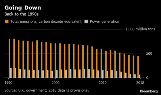 U.K. Returns to Victorian Times as Coal Use Drop Cuts Carbon