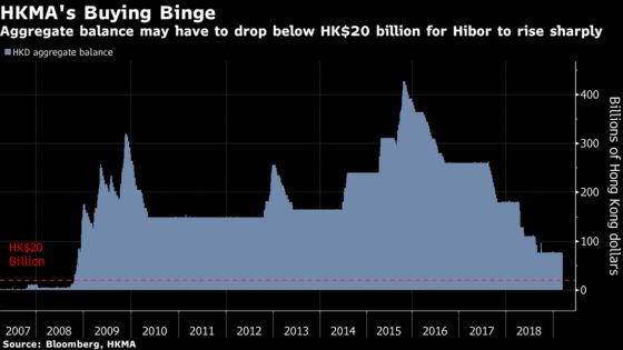 Hong Kong Seen Spending Billions More to Defend Currency Peg