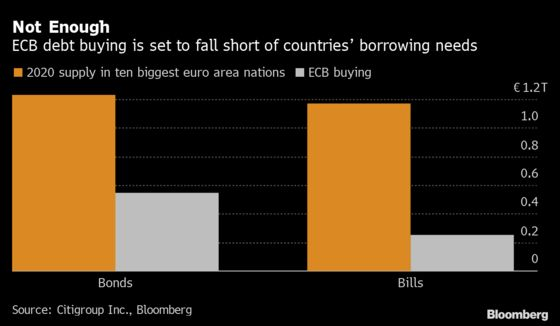 Citigroup Says ECB's Boost to Pandemic Bond Buying Isn't Enough