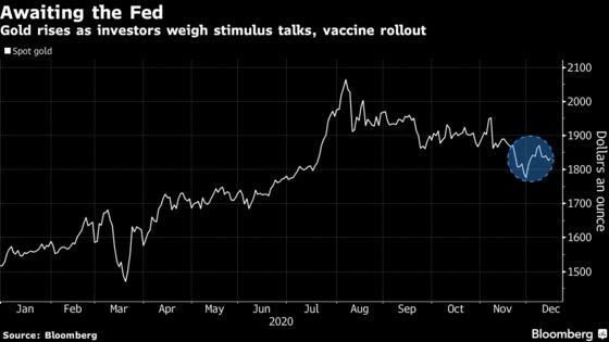 Gold Climbs on U.S. Stimulus Outlook, Fed Bets, Virus Lockdowns