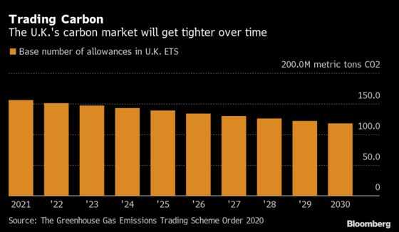U.K. to Set Up Its Own Carbon Trading System After Brexit