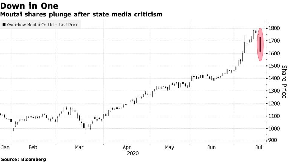 Moutai shares plunge after state media criticism