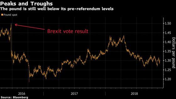 Pound Struggles to Take Flight After Cabinet Backs Brexit Deal