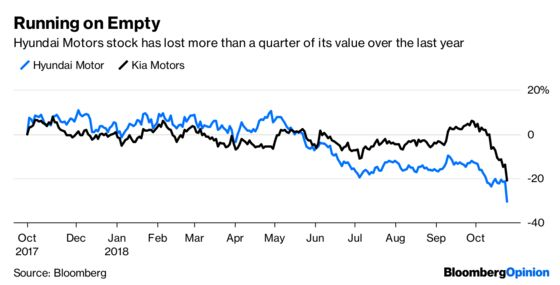 Hyundai Earnings Shock Shows a Need for Direction