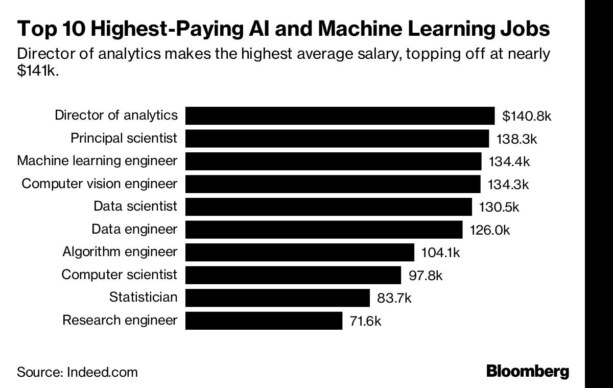 Data Scientist Machine Learning Salary - Quantum Computing