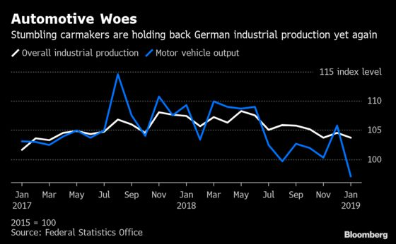 German Industrial Output Takes Another Hit From Temporary Issues