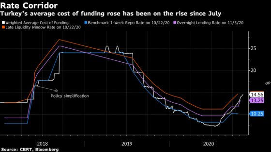 Morgan Stanley Says Turkey Can Get Away With Small Rate Hike