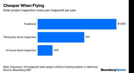 Why Power Companies Love Drones