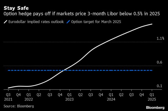 Traders Pile Into Tail-Risk Bets That Fed Won't Hike at All