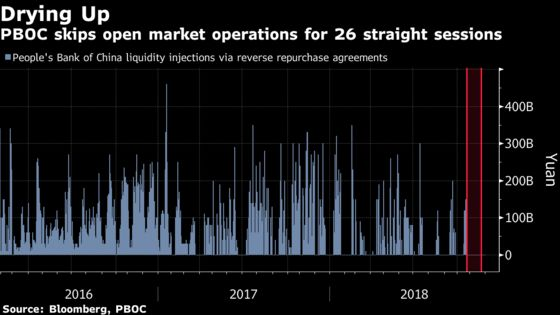 PBOC's Record Liquidity Forbearance Seen as Sign of Credit Woe