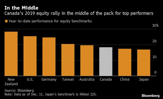 Canada Is Sitting Pretty for 2020 as Value Stocks Outpace Growth