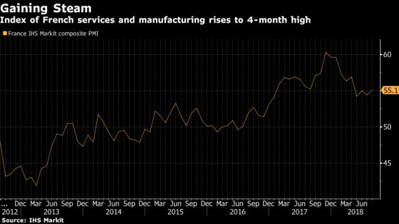 French Output Picks Up on Boost From Exports, Domestic Demand