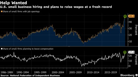 Job Openings at Small Businesses in U.S. Climb to a Fresh Record