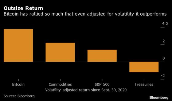 Bitcoin Rally Was So Huge It Was Worth the Risk-Adjusted Twists